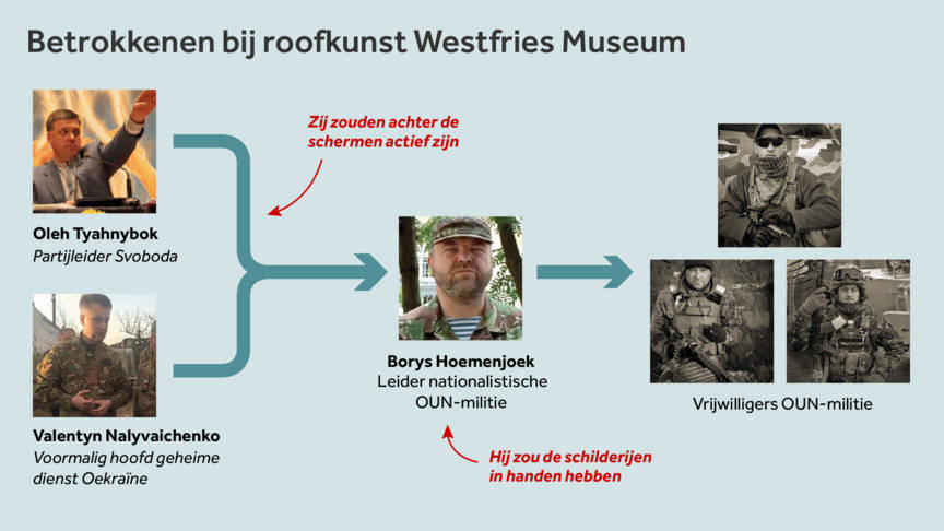 Dutch NOS TV scheme of the Ukrainian culprits in the Westfries Museum art robbery