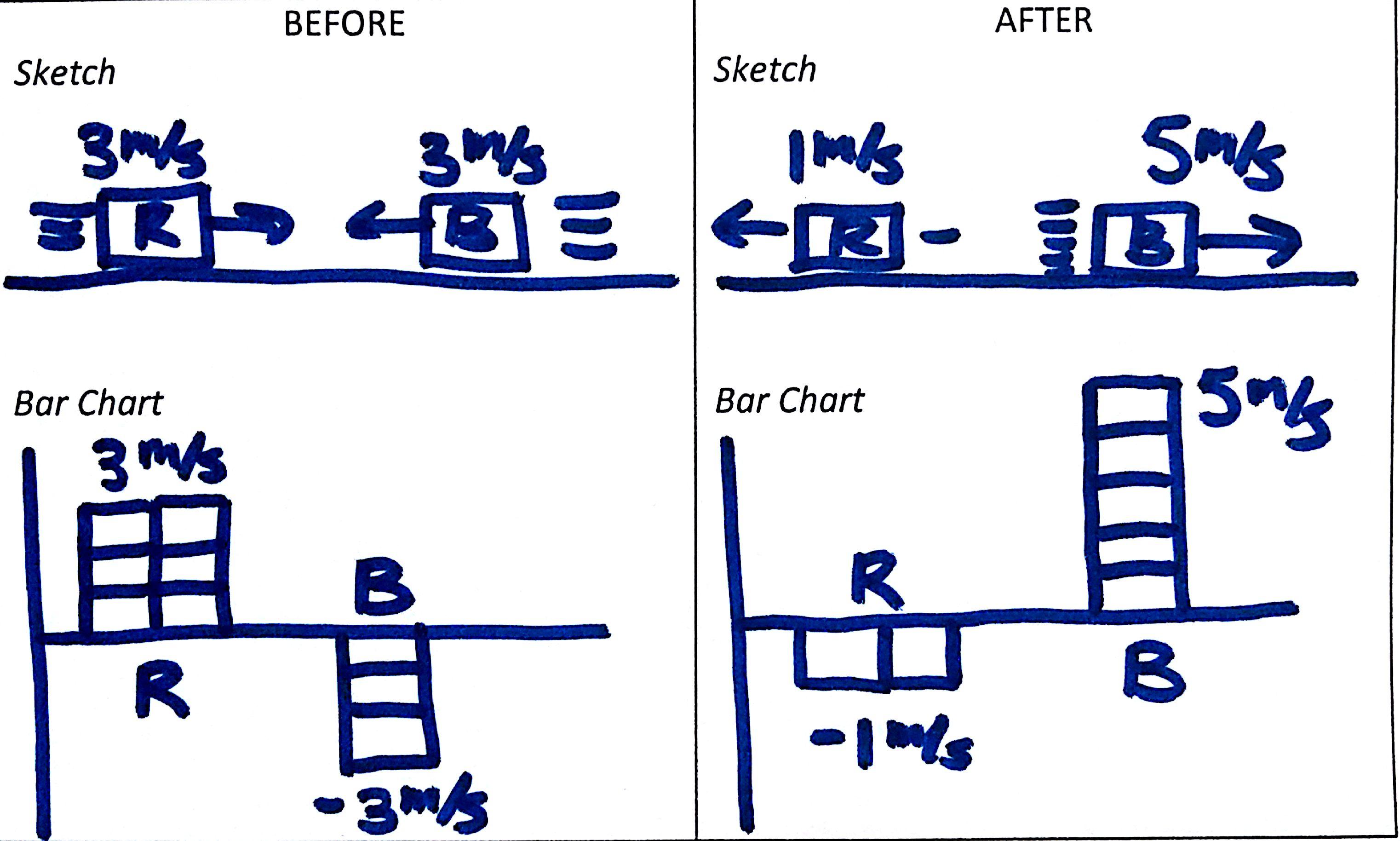 Day 63 Momentum Bar Graphs Vs Tables