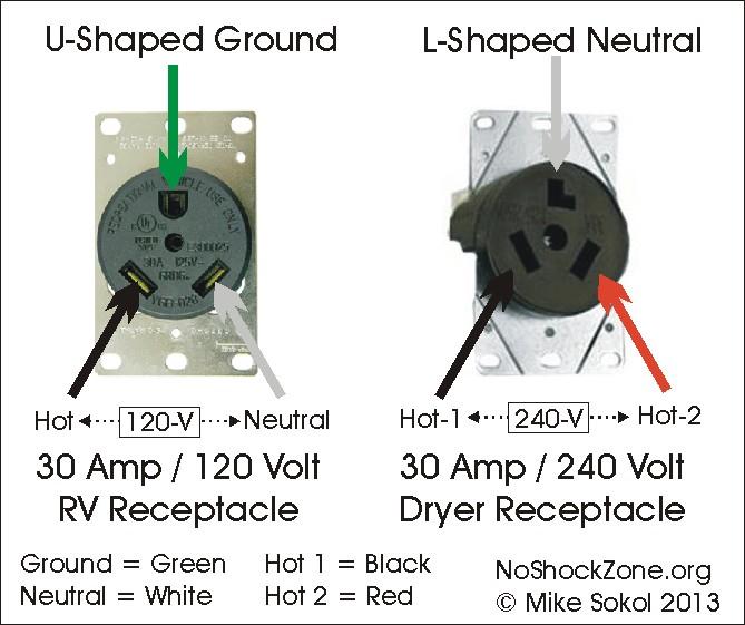 miswiring a 120volt rv outlet with 240volts  noshockzone