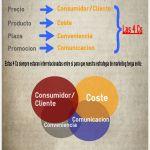 Infografía: El nuevo planteamiento del Marketing mix