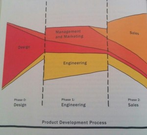 product-development-bill-buxton
