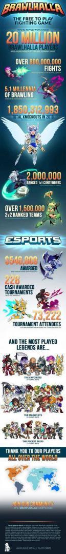 Ubisoft celebra los 20 millones de jugadores en Brawlhalla 1
