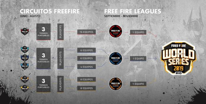 Free Fire Leagues (World Series 2019)