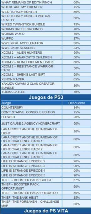 Grandes ofertas en la PlayStation Store hasta el 04 de Febrero 15