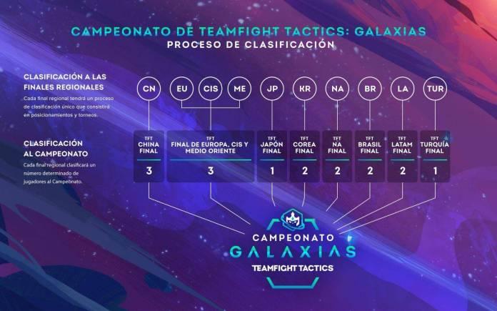 campeonato teamfight tactics
