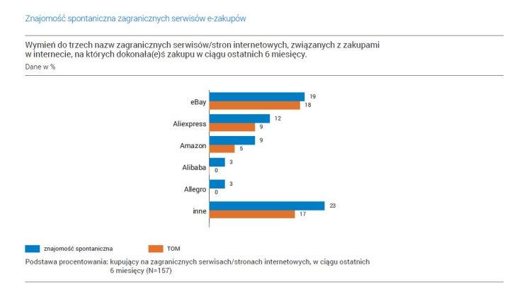 gemius-ecommerce-zagraniczne-serwisy-zakupowe-nospoon-pl