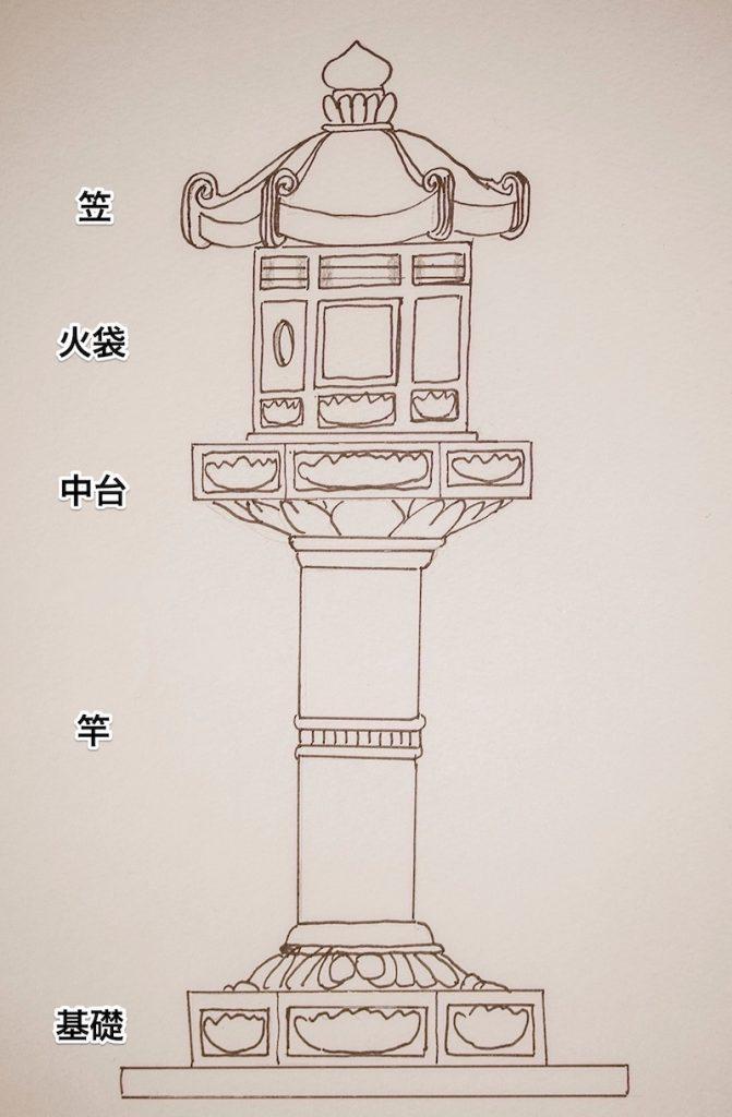 灯籠 図解