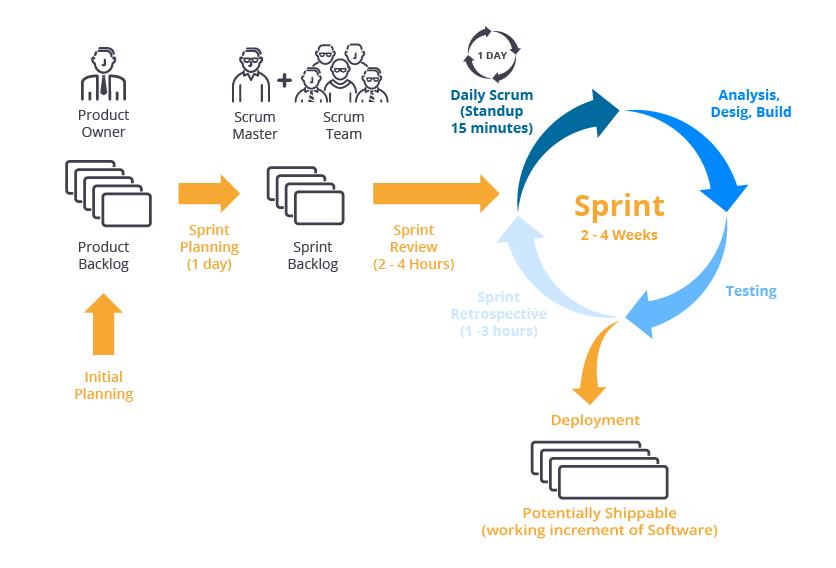 sprint-02