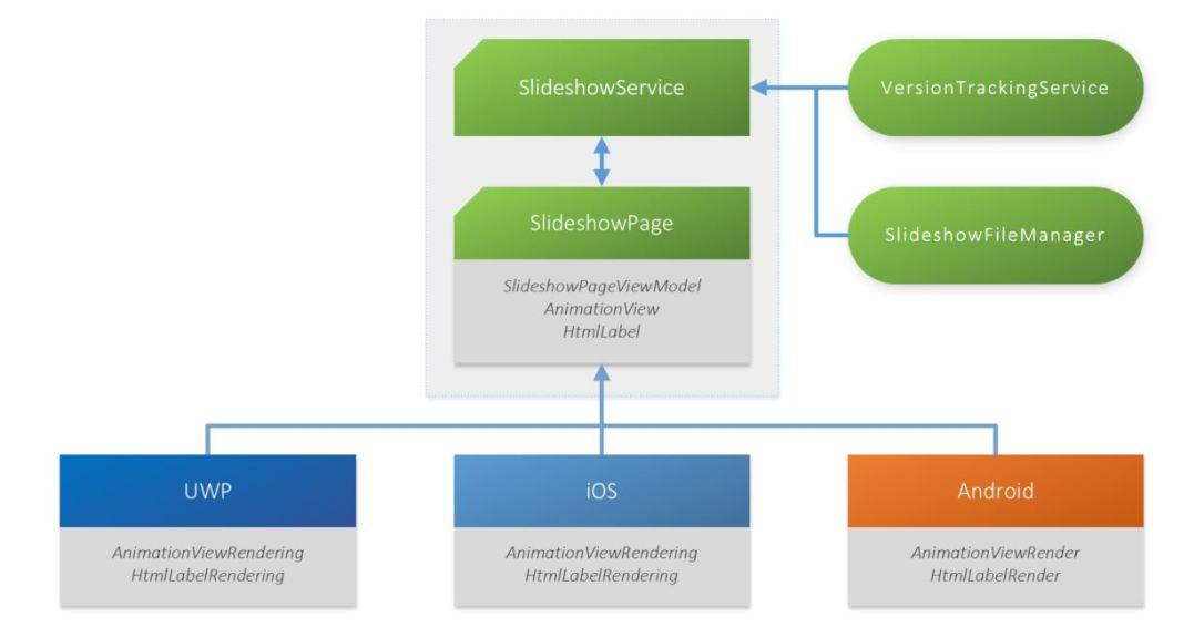 Slideshow_UWP_iOS_Android