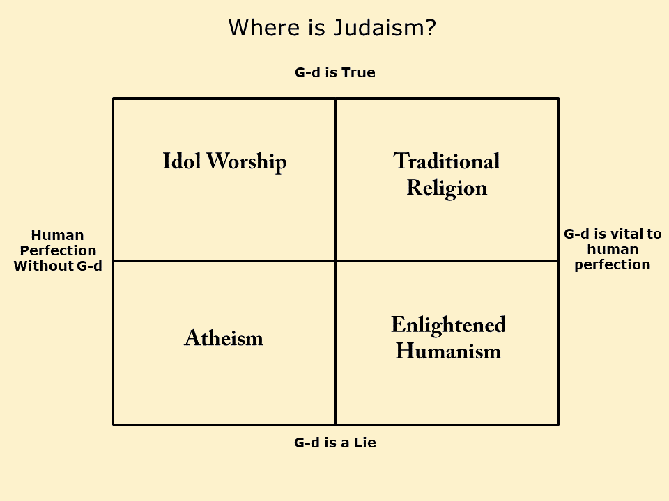 Four Useful Non-Jewish Ideologies