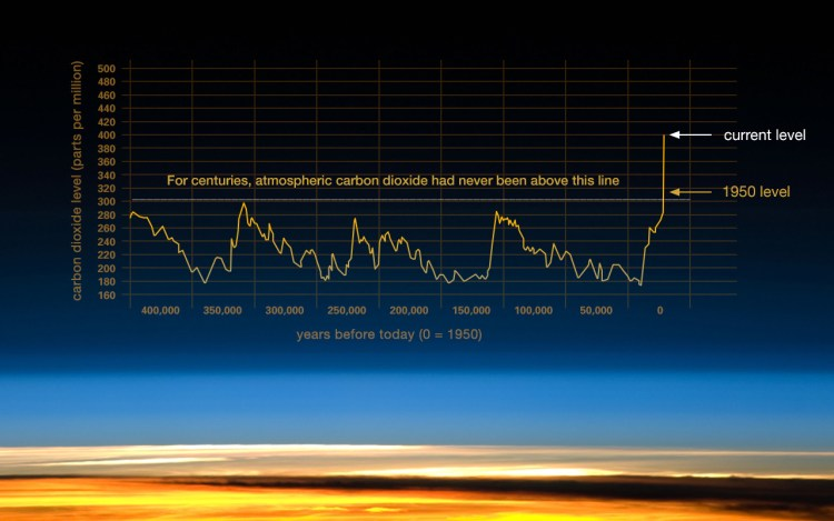 Climate Change! It's Here & There's No Denying it.