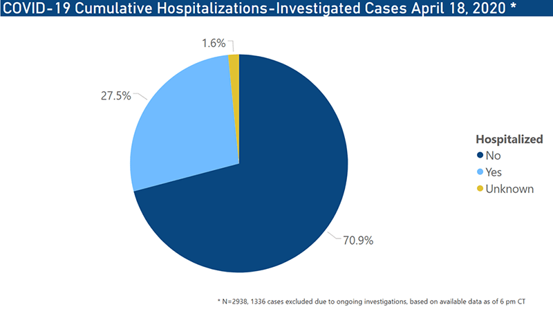 COVID-19 Hospitalization by Age