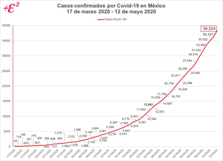 Elaboración de Econo-Metrics con datos de la Secretaría de Salud, México.