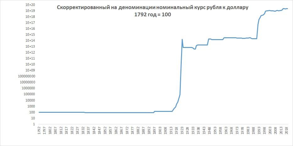 Номинальный курс рубля 1792 - 2019