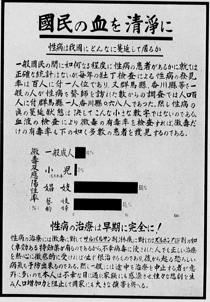 "The bar chart shows the prevalence of syphilis among (from top to bottom) general adults, children, prostitutes, and female entertainers. ""Keep the Blood of Japanese People Pure,"" in Ministry of Health, Department of Disease Prevention, Kokumin yūsei zukai (An Illustrative Guide of National Eugenics) (Tokyo: Kokumin yūsei renmei, 1941)."