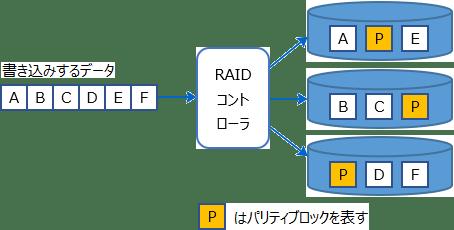 RAID5とは(分散パリティ)
