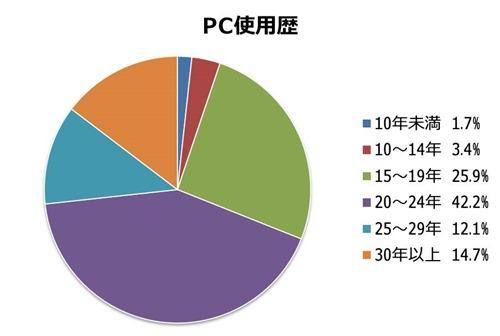 PC使用歴