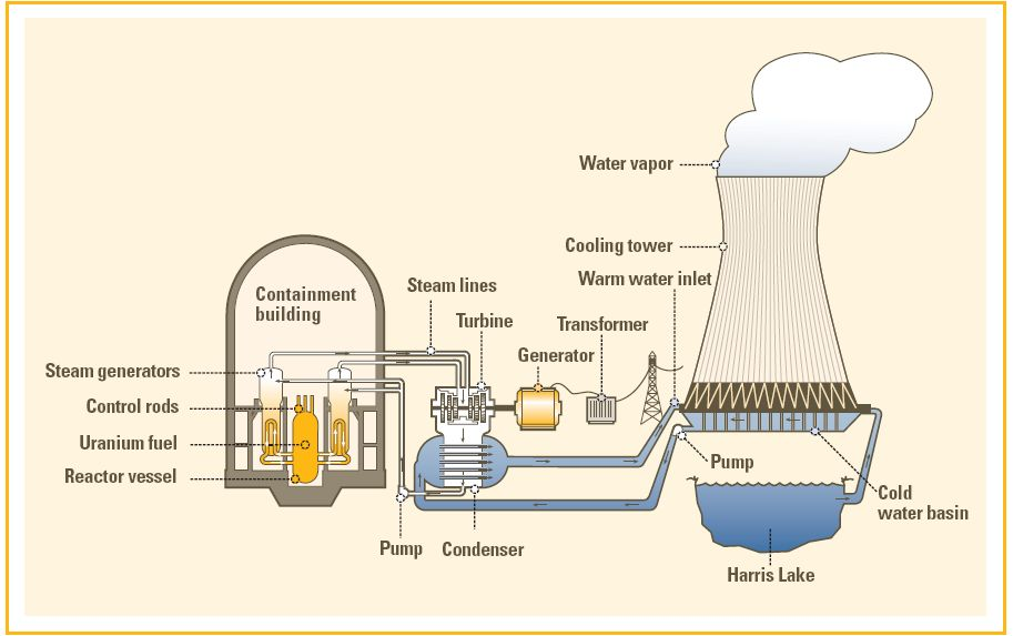 Simple Nuclear Reactor Diagram