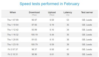 Gmail Internet Performance Resme in February