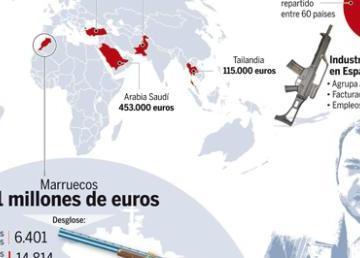España aumenta la venta de armas a Marruecos