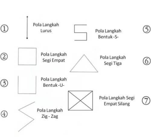 pola langkah dalam teknik dasar pencak silat