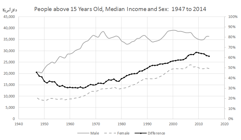 Age-People, All Races, by Median Income and Sex: 1947 to 2014