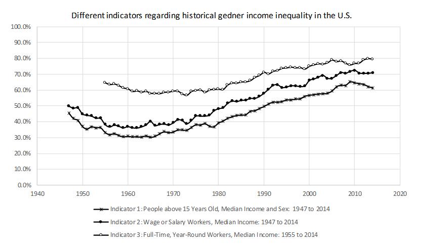نمودار ۴: بسته به اینکه کدام شاخص را انتخاب کنید، تبعیضِ اقتصادی علیهِ زنان نمودِ متفاوتی مییابد. در این نمودار، نسبتِ درآمدِ زنان نسبت به مردان توسطِ سه شاخصِ مختلف (نمودارهای ۱ تا ۳) با هم مقایسه شده است.