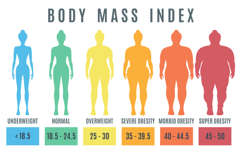 Calculating Your BMI