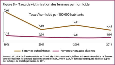 GRC, 2015. Les femmes autochtones disparues et assassinées