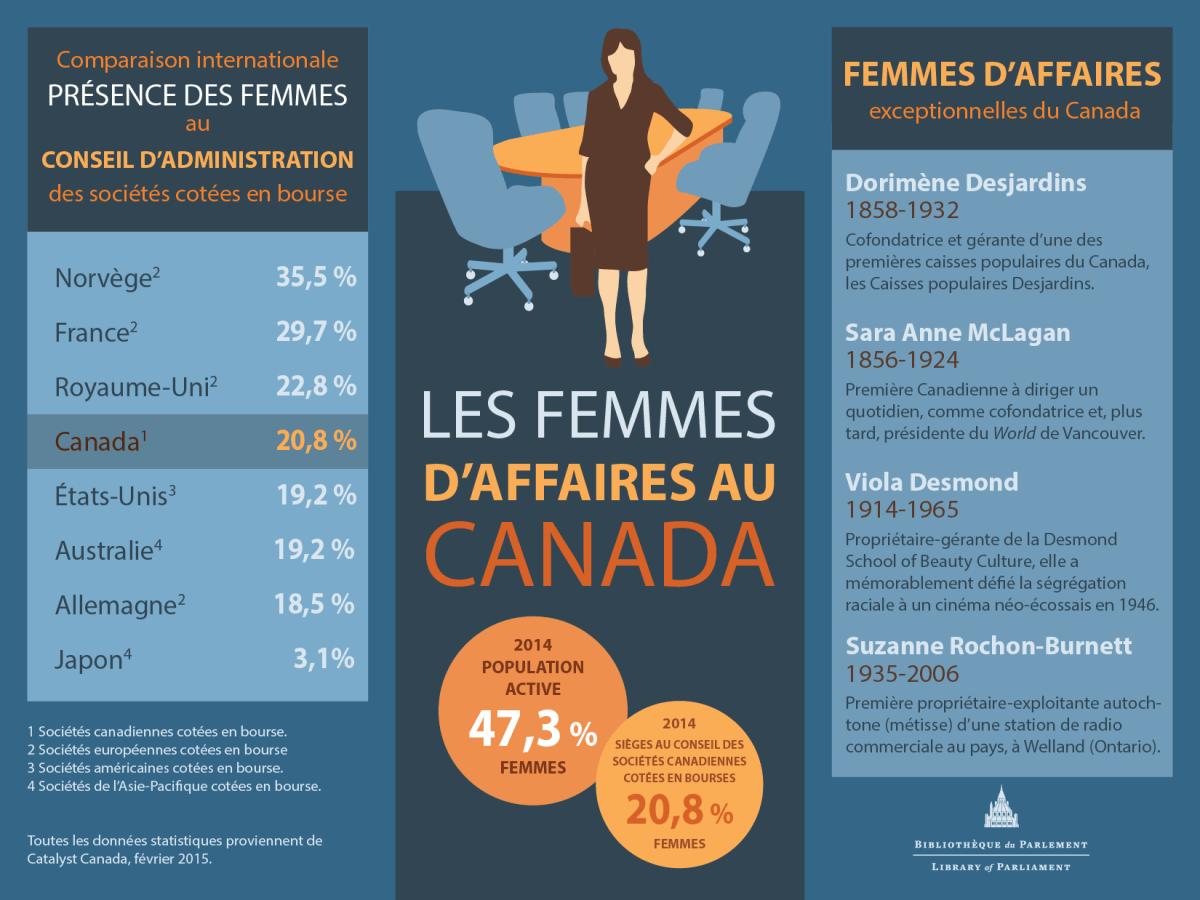 Les Femmes D'Affaire, Blibliothèque du Parlement, 2015