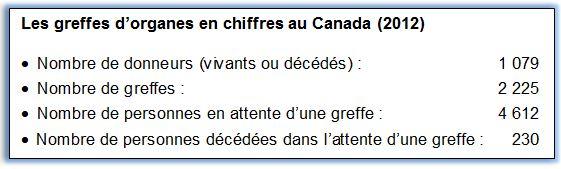 Les greffes d'organes en chiffres au Canada (2012)