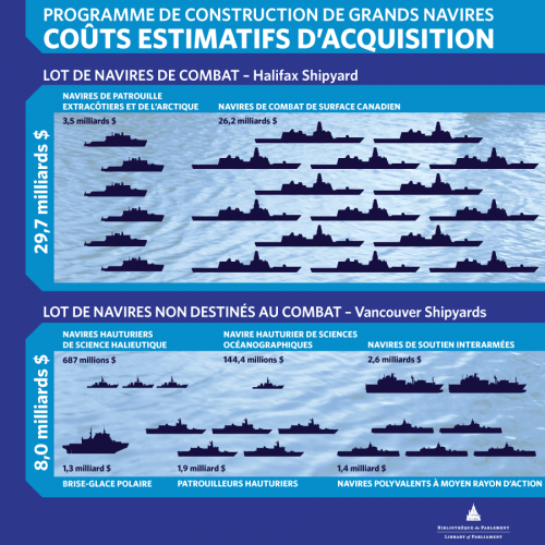 Programme de construction de grands navires