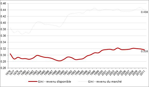 Inégalité des revenus mesurée par le coefficient de Gini des revenus disponibles et des revenus du marché, Canada, 1976 à 2011
