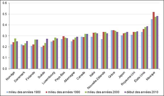 Figure 2 – Inégalité des revenus mesurée par le coefficient de Gini des revenus disponibles de quelques pays membres de l'Organisation de coopération et de développement économiques, au milieu des années 1980, 1990 et 2000, et au début des années 2010