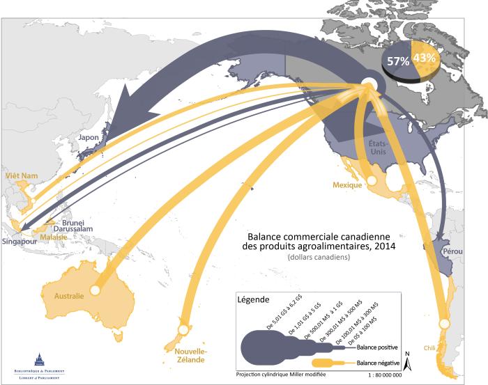 Balance commerciale canadienne des produits agroalimentaires, 2014 (dollars canadiens)