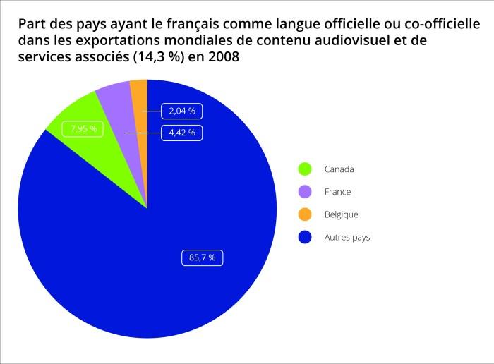 Graphique montrant la part des pays ayant le français comme langue officielle ou co-officielle dans les exportations mondiales de contenu audiovisuel et de services associés (14,3%) en 2008