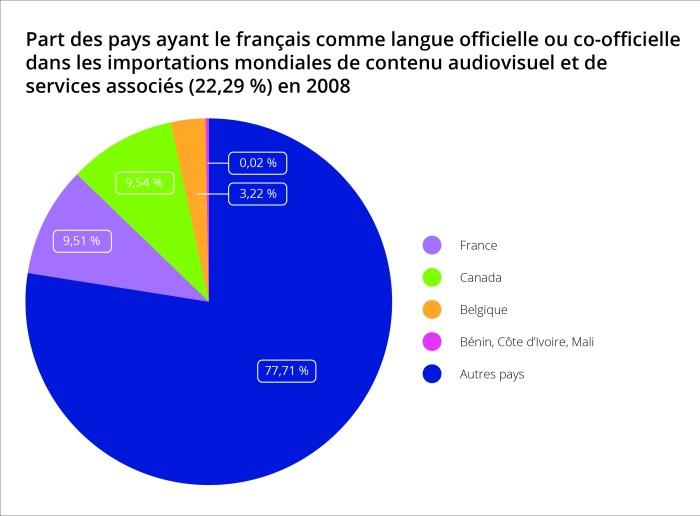 Graphique montrant la part des pays ayant le français comme langue officielle ou co-officielle dans les importations mondiales de contenu audiovisuel et de services associés (22,29%) en 2008