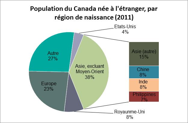 Diagramme circulaire montrant le pourcentage de la population du Canada née à l'étranger, par région de naissance, en 2011
