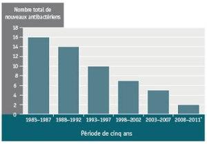 Source : Agence de la santé publique du Canada, Rapport de l'administrateur en chef de la santé publique sur l'état de la santé publique au Canada, 2013 : Les maladies infectieuses — Une menace perpétuelle, 2013, Figure 3.