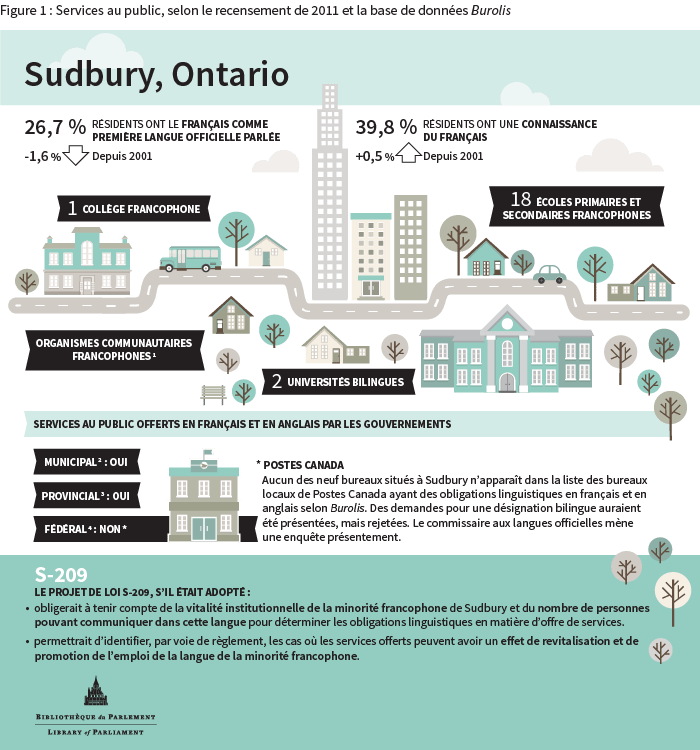 infographic-sudbury-2