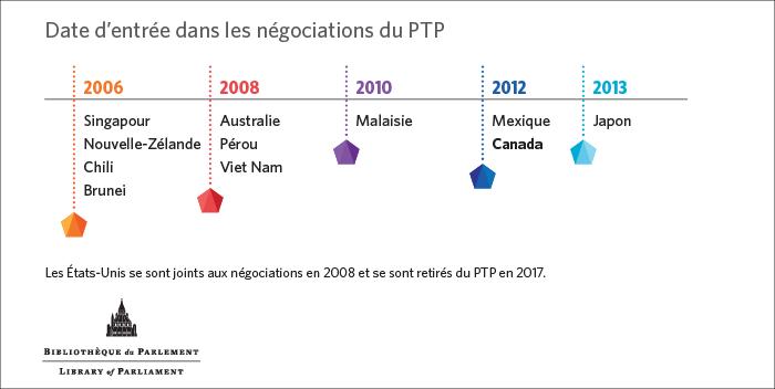 Ceci est une ligne du temps qui montre la date d'entrée dans les négociations de chaque pays.