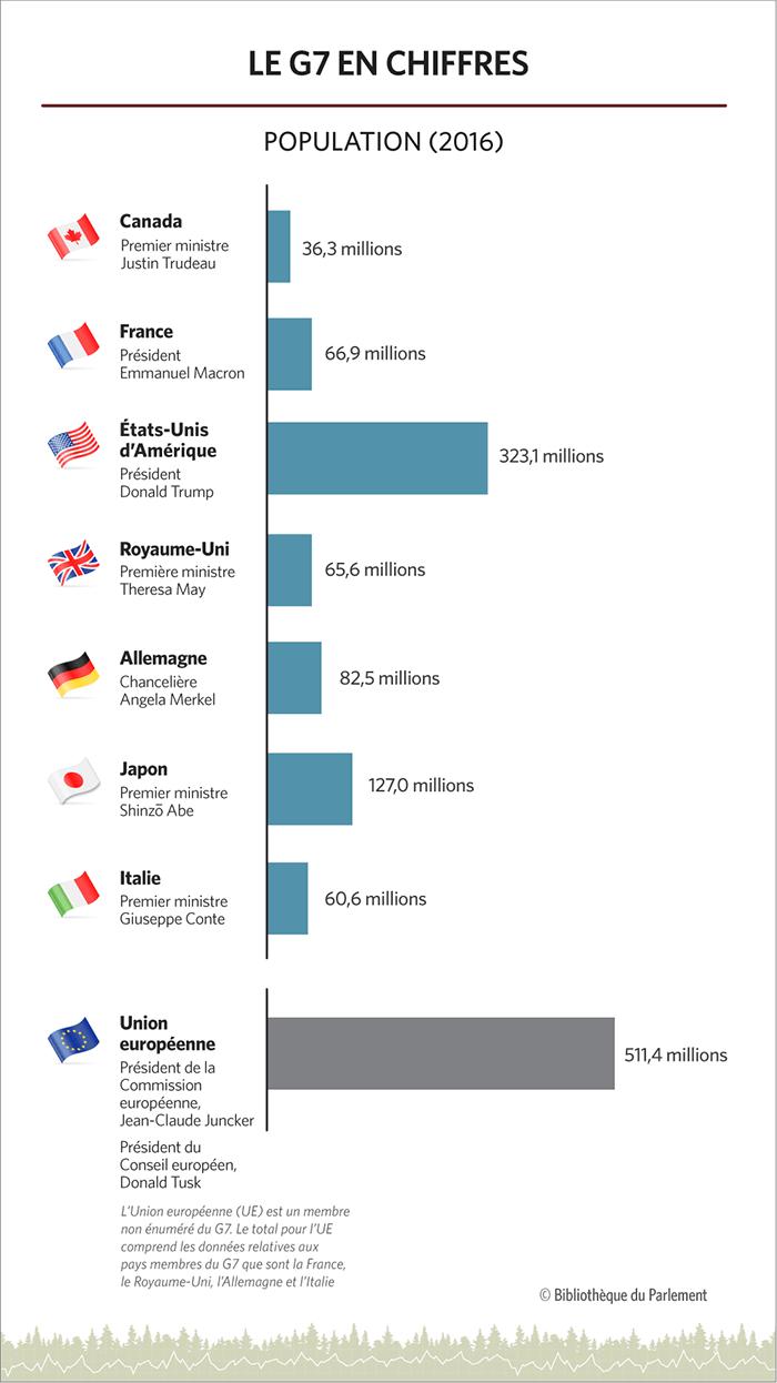 Cette infographie montre les membres du G7, leurs chefs, leurs drapeaux et la population dans un graphique.