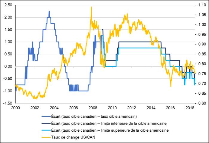 La figure 4 présente les fluctuations du taux de change du dollar américain par rapport au dollar canadien et les écarts des taux d'intérêt cibles pour les États-Unis et le Canada, pour la période de janvier 2000 à juillet 2018. Elle permet de constater une corrélation directe entre les deux, en particulier après 2007.