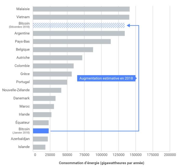 La figure 2 consiste en un graphique à barres comparant la consommation d'énergie estimative et projetée du bitcoin à celle de certains pays. Le graphique permet de constater qu'au début de 2018, la consommation d'énergie du bitcoin se situait entre celle de l'Azerbaïdjan et celle de l'Équateur. Il montre également que d'ici la fin de 2018, le bitcoin devrait consommer environ 6 fois plus d'énergie, soit un peu plus que l'Argentine sur une base annuelle.