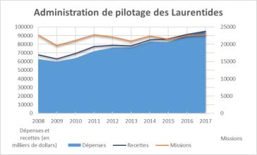 Ce graphique illustre une stabilité relative du nombre de missions pour l'Administration de pilotage des Laurentides entre 2008 et 2017, passant de plus de 22 600 missions en 2008 à plus de 22 700 missions en 2017. Le graphique illustre également que les recettes de l'Administration ont surpassé les dépenses entre 2008 et 2017.
