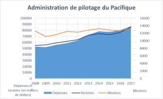 Ce graphique illustre une augmentation au niveau du nombre de missions pour l'Administration de pilotage du Pacifique entre 2008 et 2017, passant de près de 12 600 missions à près de 13 400 missions. Le graphique illustre également que les dépenses sont plus importantes que les revenus depuis 2013.