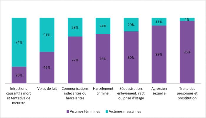 La figure 2 présente le pourcentage de victimes féminines et masculines pour certains crimes violents déclarés par la police en 2016. Pour les infractions causant la mort et les tentatives de meurtre, 26% des victimes étaient des femmes et 74% étaient des hommes. Pour les voies de fait, 49% des victimes étaient des femmes et 51% étaient des hommes. Pour les communications indécentes ou harcelantes, 72% des victimes étaient des femmes et 28% étaient des hommes. Pour le harcèlement criminel, 76% des victimes étaient des femmes et 24% étaient des hommes. Pour les cas de séquestration, d'enlèvement, de rapt ou de prise d'otage, 80% des victimes étaient des femmes et 20% étaient des hommes. Pour les agressions sexuelles, 89% des victimes étaient des femmes et 11% étaient des hommes. Pour la traite des personnes et la prostitution, 96% des victimes étaient des femmes et 4% étaient des hommes.