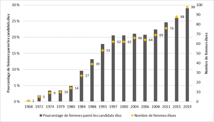 La figure 2 présente des informations sur la représentation des femmes parmi les candidats élus lors des élections générales fédérales depuis 1968. L'axe vertical présente le pourcentage de femmes parmi les candidats élus, tandis que l'axe horizontal présente les différentes années au cours desquelles une élection générale fédérale a eu lieu. Pour chaque élection, le nombre de femmes élues est également donné. La figure 2 montre une tendance à la hausse dans la représentation des femmes parmi les candidats élus lors d'élections depuis 1967, au niveau tant de la proportion que du nombre de femmes élues. En 1968, une femme a été élue (0,4 % des candidats élus), tandis que 98 femmes ont été élues en 2019 (29 % des candidats élus).