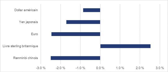 La figure 6 présente, pour la période de juin à décembre 2019, la variation de la valeur des devises suivantes par rapport au dollar canadien : augmentation de 2,5 % de la livre sterling britannique; augmentation de 0,9 % du dollar américain; baisse de 1,7 % du yen japonais; baisse de 2,5 % de l'euro et du renminbi chinois.