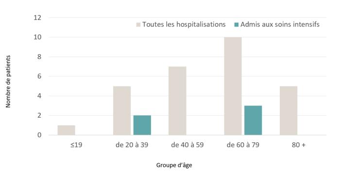 Diagramme à bandes illustrant le nombre de cas de COVID-19 hospitalisés et admis en soins intensifs, par groupe d'âge en date de la semaine du 9 au 15 août 2020. L'axe des ordonnées est gradué de 0 à 12, et celui des abscisses présente les divers groupes d'âge. Le diagramme met en relief les effets de la maladie sur les différents groupes de la population par catégorie. D'après les données de l'ASPC, on remarque que la gravité de la maladie continue d'augmenter avec l'âge. Les données ont été consultées le 25 août 2020.